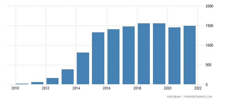 burundi aquaculture production metric tons wb data