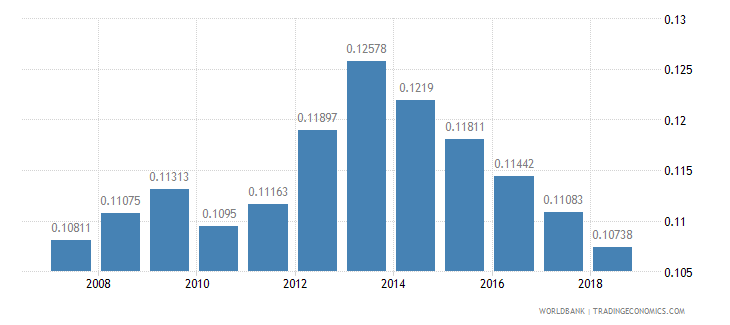 burundi arable land hectares per person wb data