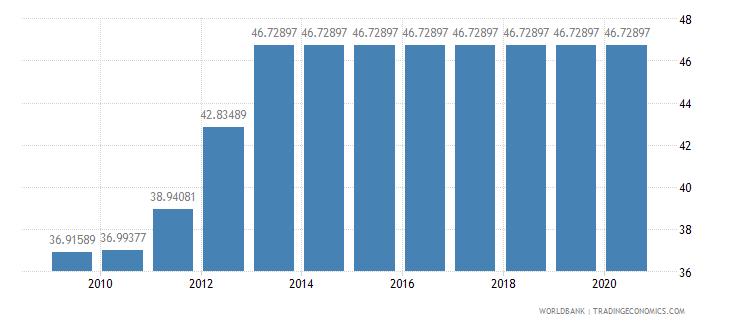 burundi arable land percent of land area wb data