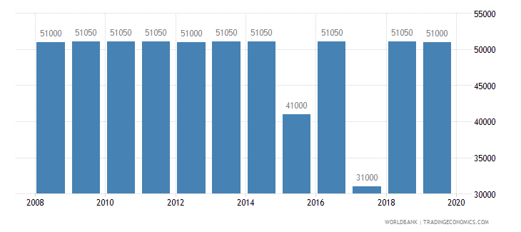 burundi armed forces personnel total wb data