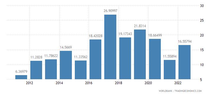 burundi bank liquid reserves to bank assets ratio percent wb data