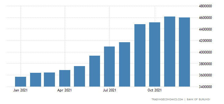 Burundi Banks Balance Sheet