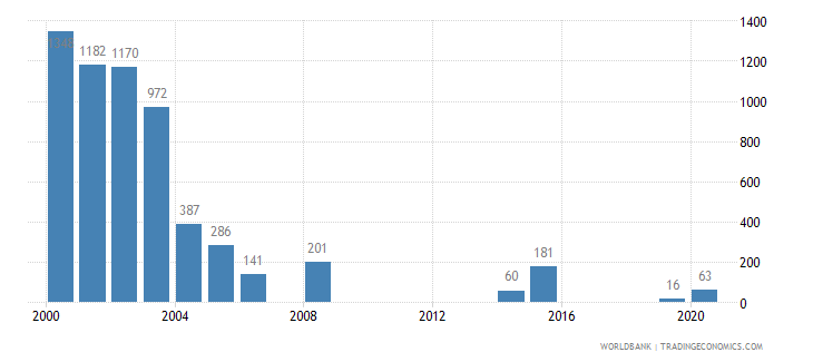 burundi battle related deaths number of people wb data