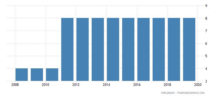 burundi business extent of disclosure index 0 less disclosure to 10 more disclosure wb data