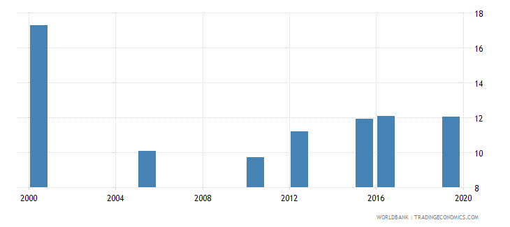 burundi cause of death by injury percent of total wb data