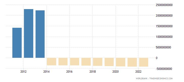 burundi changes in inventories constant lcu wb data