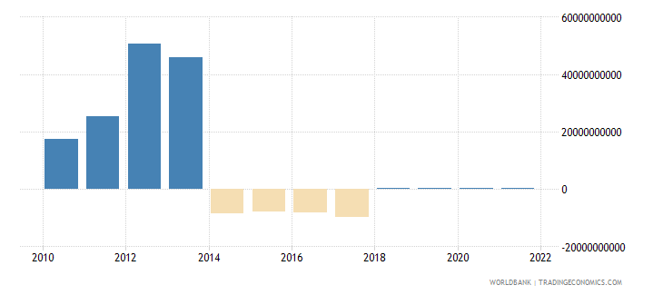 burundi changes in inventories current lcu wb data
