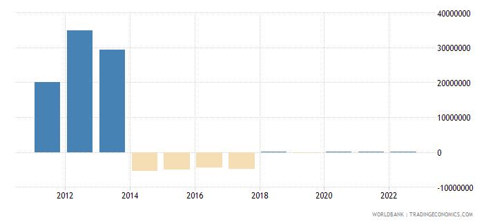 burundi changes in inventories us dollar wb data