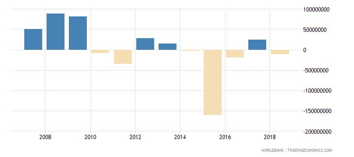 burundi changes in net reserves bop us dollar wb data