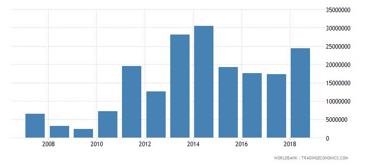 burundi commercial service exports us dollar wb data