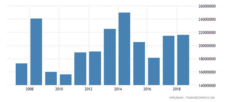 burundi commercial service imports us dollar wb data