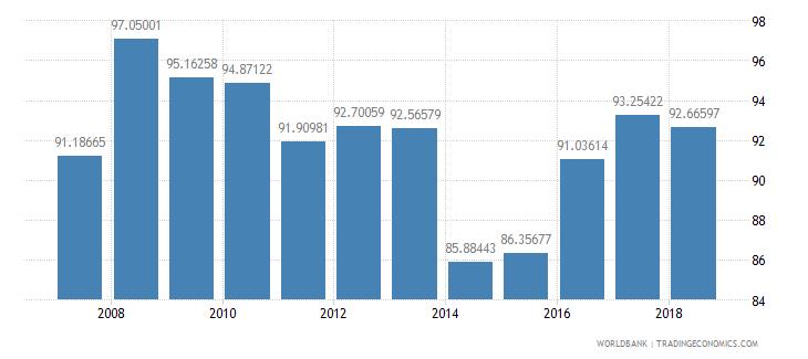 burundi communications computer etc percent of service exports bop wb data