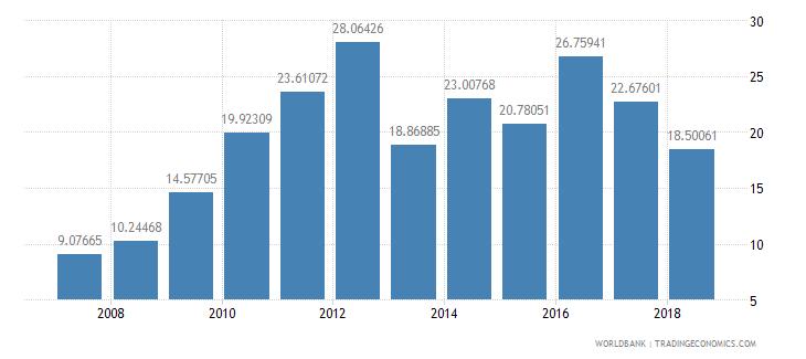 burundi communications computer etc percent of service imports bop wb data