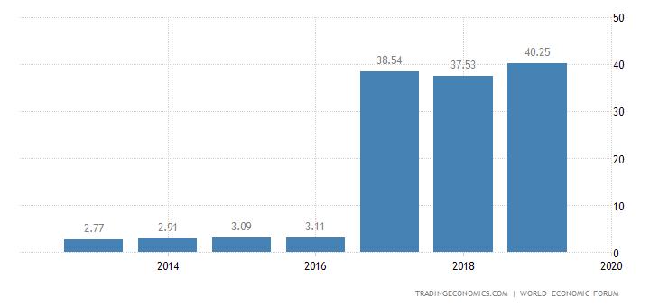 Burundi Competitiveness Index