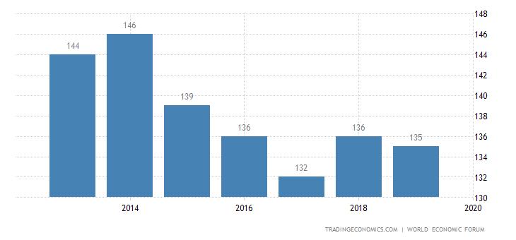 Burundi Competitiveness Rank
