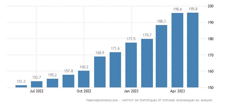Burundi Consumer Price Index Cpi