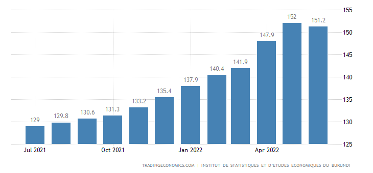 Burundi Consumer Price Index Cpi