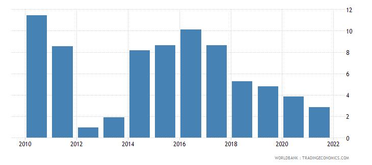 burundi control of corruption percentile rank wb data