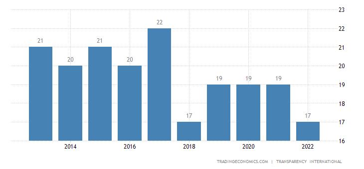Burundi Corruption Index