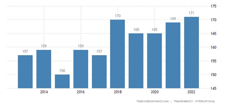Burundi Corruption Rank