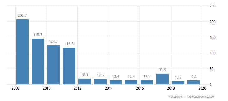 burundi cost of business start up procedures percent of gni per capita wb data