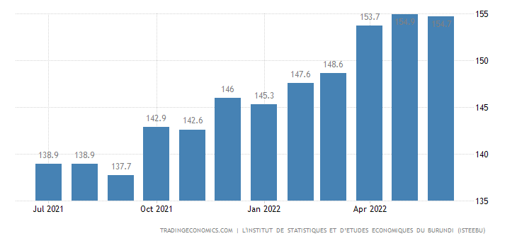 Burundi  Cpi Housing Utilities