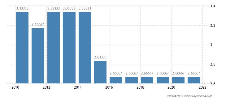 burundi cpia economic management cluster average 1 low to 6 high wb data
