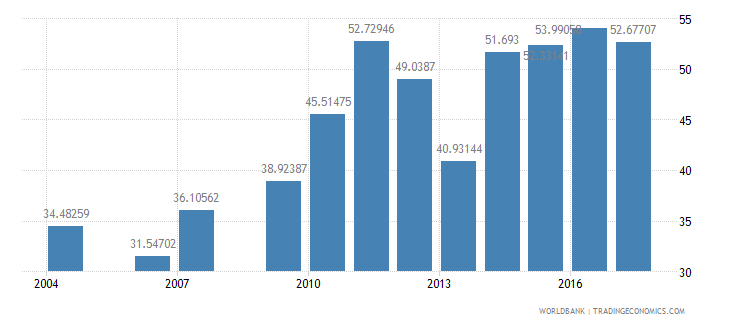 burundi cumulative drop out rate to the last grade of primary education female percent wb data
