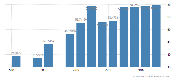 burundi cumulative drop out rate to the last grade of primary education male percent wb data
