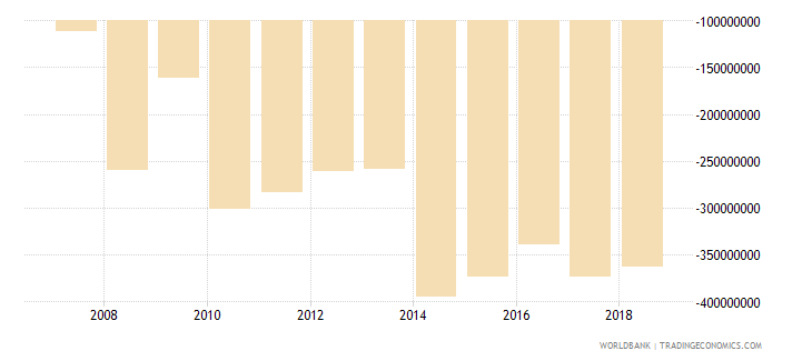 burundi current account balance bop us dollar wb data