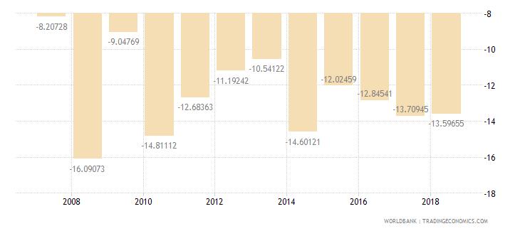 burundi current account balance percent of gdp wb data