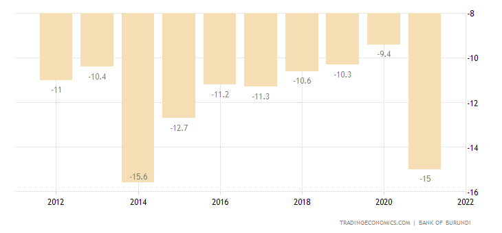 Burundi Current Account to GDP
