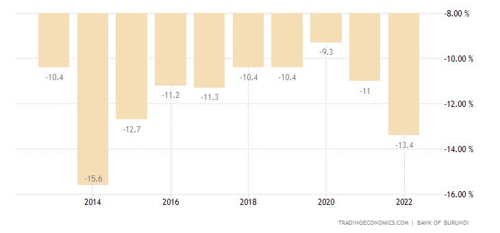 Burundi Current Account to GDP