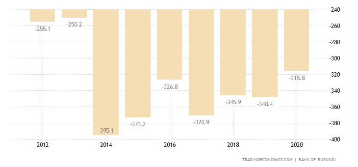Burundi Current Account