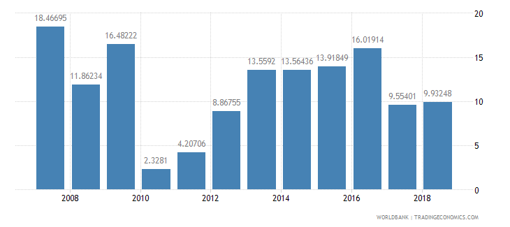 burundi debt service ppg and imf only percent of exports excluding workers remittances wb data