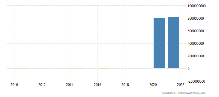 burundi discrepancy in expenditure estimate of gdp constant lcu wb data