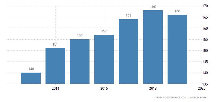 Ease of Doing Business in Burundi