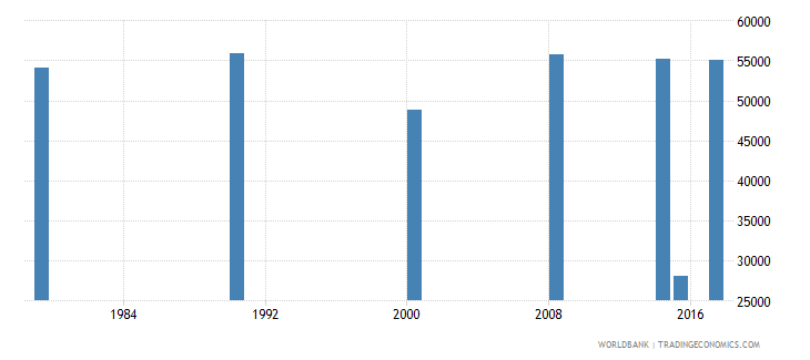burundi elderly illiterate population 65 years male number wb data