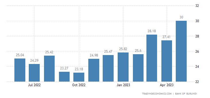 Burundi Electricity Production