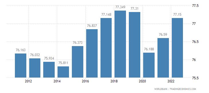 burundi employment to population ratio 15 plus  male percent wb data