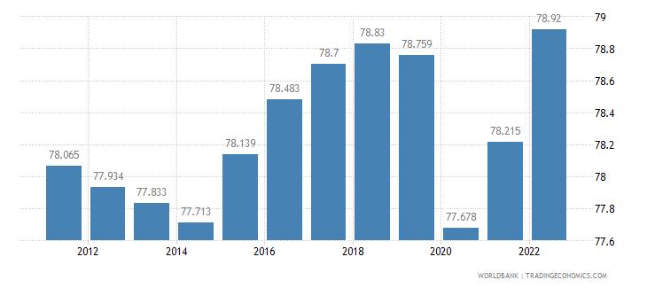 burundi employment to population ratio 15 plus  total percent wb data