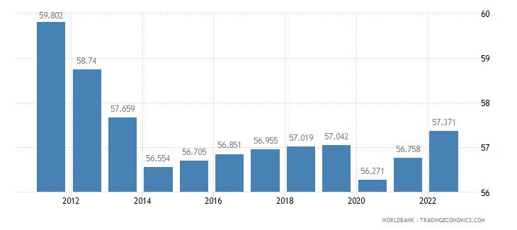 burundi employment to population ratio ages 15 24 female percent wb data