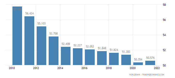 burundi employment to population ratio ages 15 24 total percent wb data