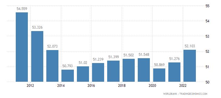 burundi employment to population ratio ages 15 24 total percent wb data