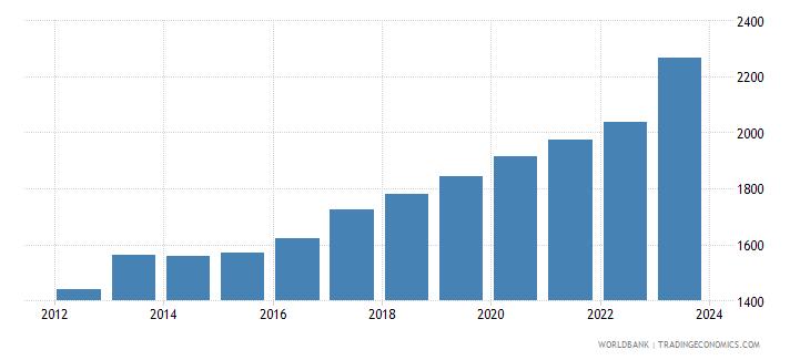 burundi exchange rate old lcu per usd extended forward period average wb data