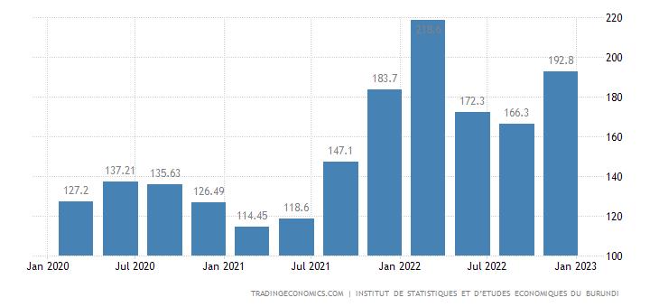 Burundi Export Prices