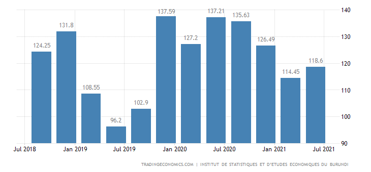 Burundi Export Prices