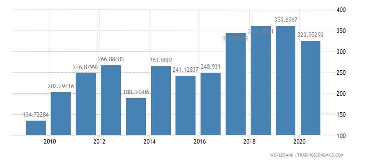 burundi export value index 2000  100 wb data