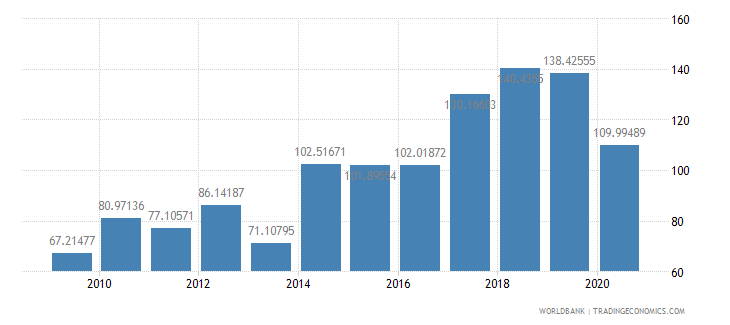 burundi export volume index 2000  100 wb data