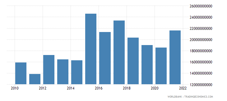 burundi exports as a capacity to import constant lcu wb data